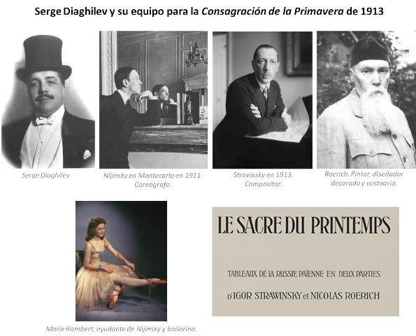 Equipo de Diaghilev para SACRE DU PRINTEMPS 1913