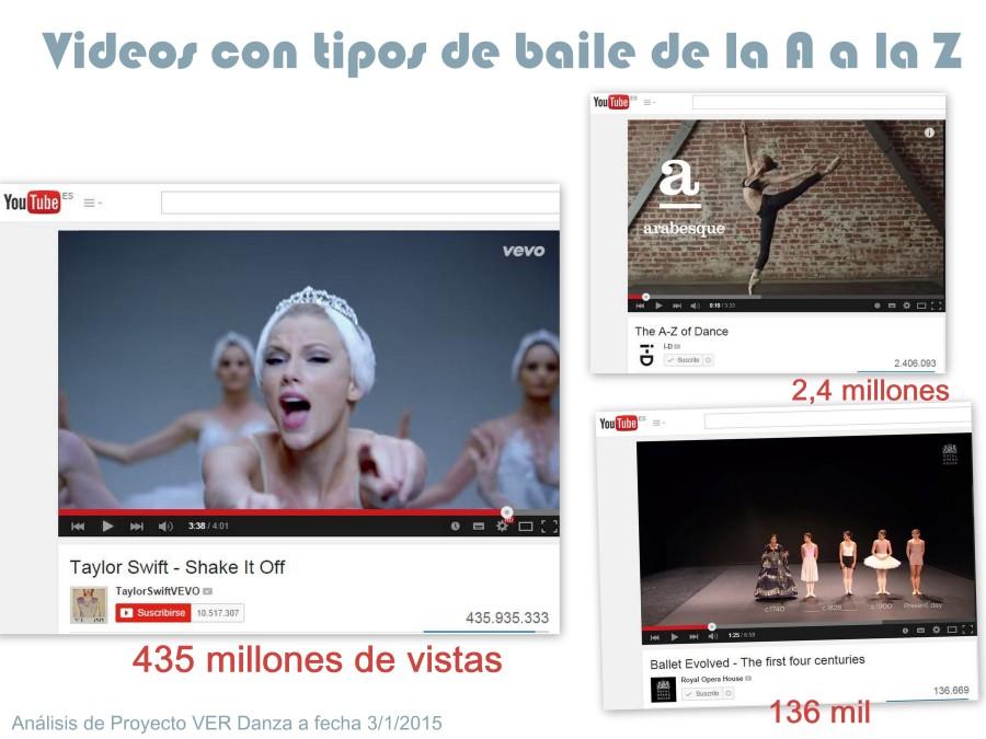 Análisis de Proyecto VER Danza. Comparativa de 3 vídeos que muestran diferentes tipos de baile y danza, de la A a la Z y su evolución.