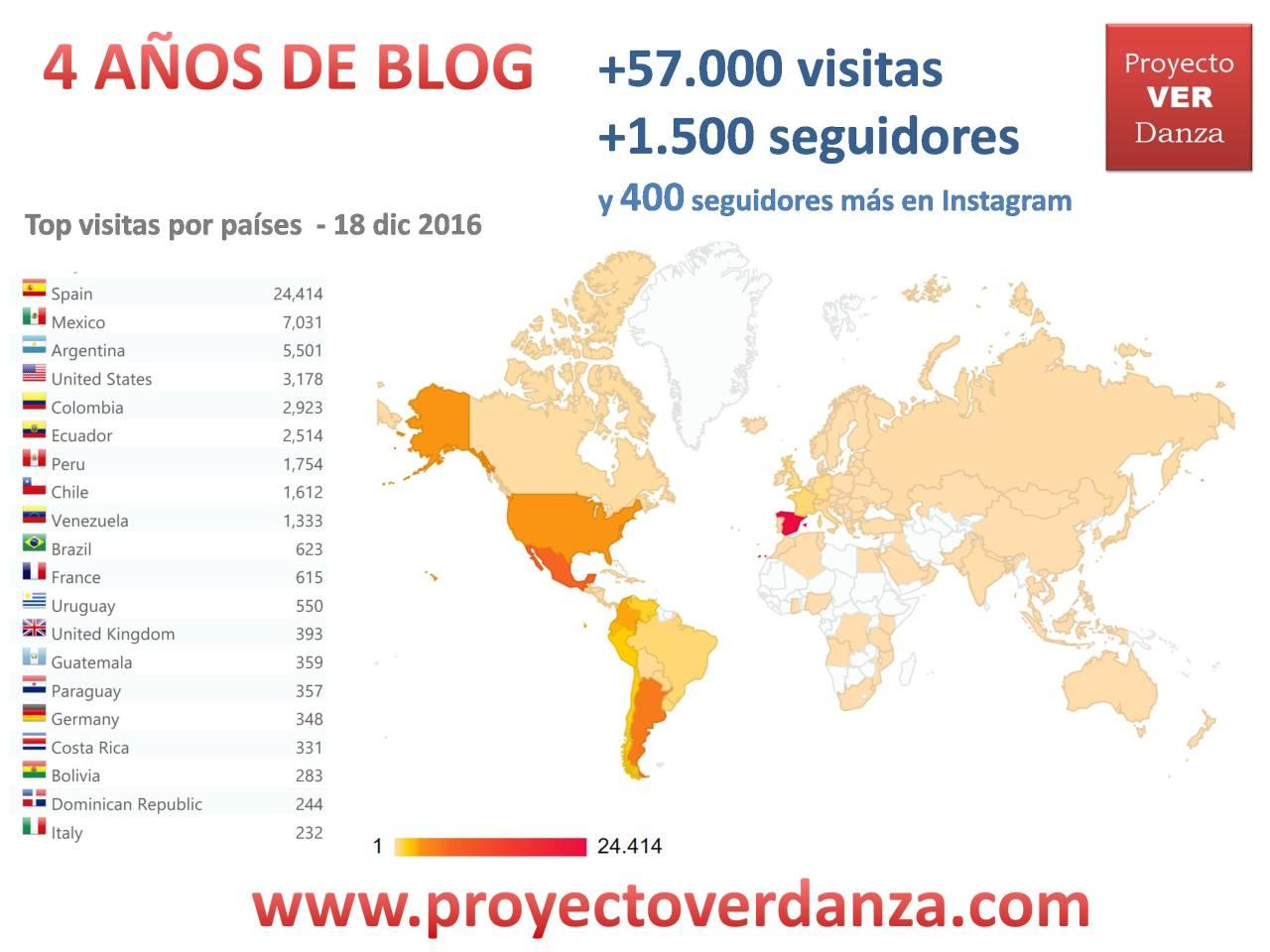 4o-aniversario-blog-proyecto-ver-danza-con-seguidores-instagram
