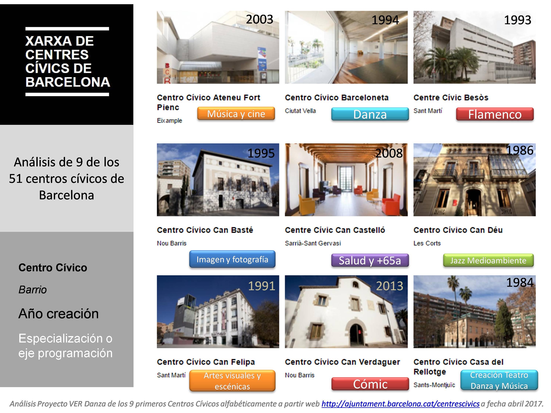 Analisi Centres Civics Barcelona any i especialitzacio