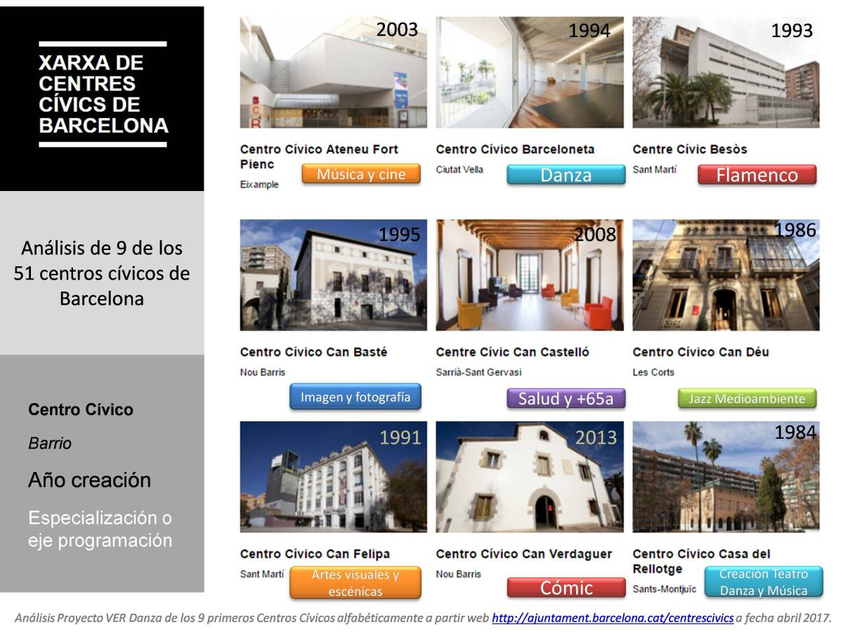 ¿Sabíais que Barcelona tiene 51 Centros Cívicos y algunos muy especializados? En el CC Barceloneta encontraréis programación de DANZA y en el CC Besòs FLAMENCO